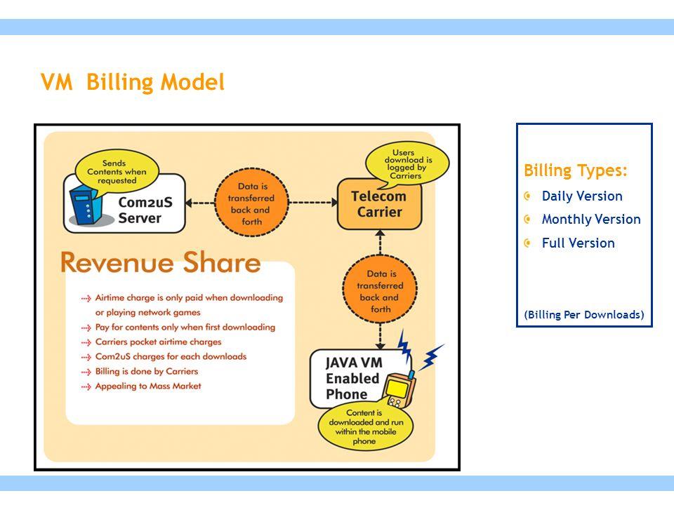 Billing Types: Daily Version Monthly Version Full Version (Billing Per Downloads) VM Billing Model