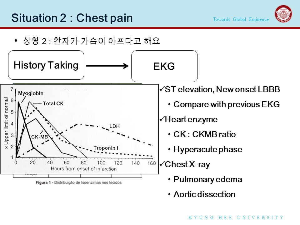 Towards Global Eminence K Y U N G H E E U N I V E R S I T Y Situation 2 : Chest pain 상황 2 : 환자가 가슴이 아프다고 해요 History Taking 7 cardinal features Previous EKG, Echocardiography, Cardiac angiography EKG ST elevation, New onset LBBB Compare with previous EKG Heart enzyme CK : CKMB ratio Hyperacute phase Chest X-ray Pulmonary edema Aortic dissection