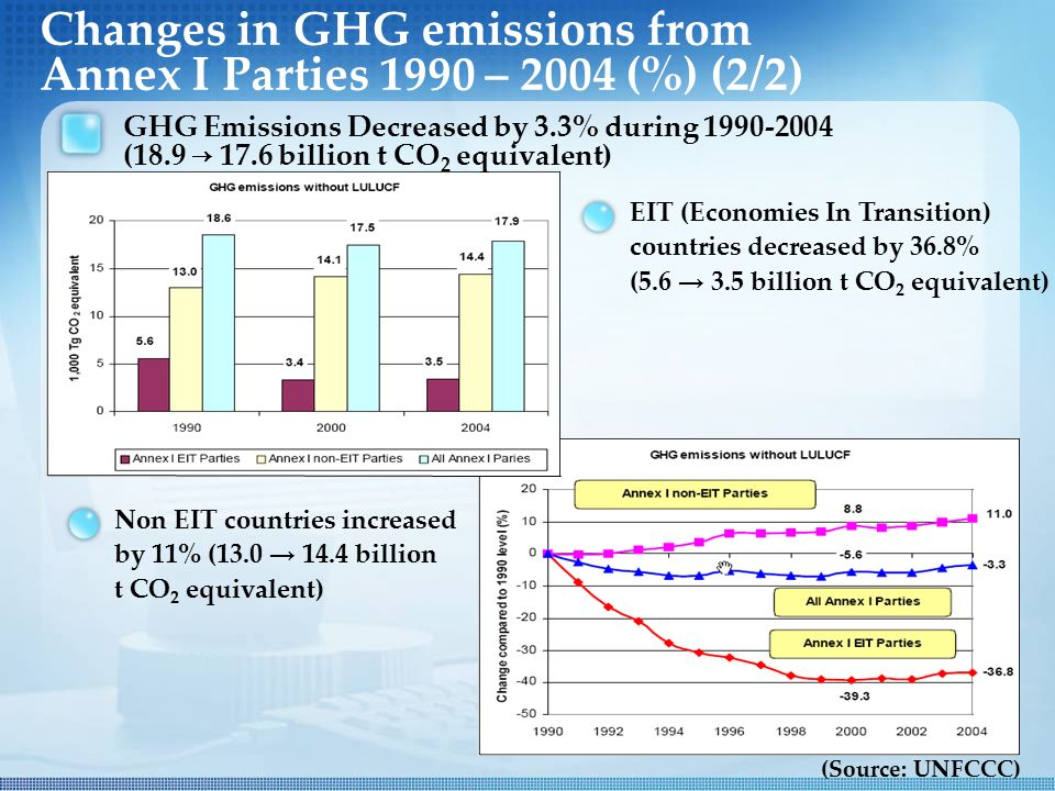 Changes in GHG emissions from Annex I Parties 1990 – 2004 (%) (2/2) GHG Emissions Decreased by 3.3% during (18.9 → 17.6 billion t CO 2 equivalent) EIT (Economies In Transition) countries decreased by 36.8% (5.6 → 3.5 billion t CO 2 equivalent) Non EIT countries increased by 11% (13.0 → 14.4 billion t CO 2 equivalent)