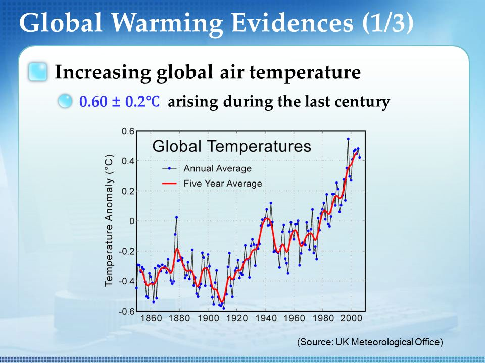 Global Warming Evidences (1/3) Increasing global air temperature 0.60 ± 0.2 ℃ arising during the last century (Source: UK Meteorological Office)