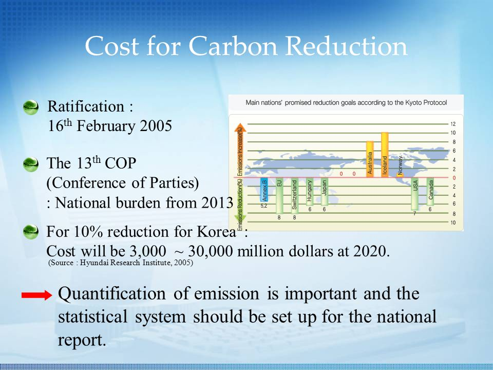 Cost for Carbon Reduction The 13 th COP (Conference of Parties) : National burden from 2013 Quantification of emission is important and the statistical system should be set up for the national report.