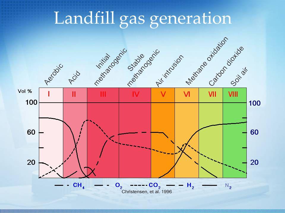 Landfill gas generation Christensen, et al. 1996