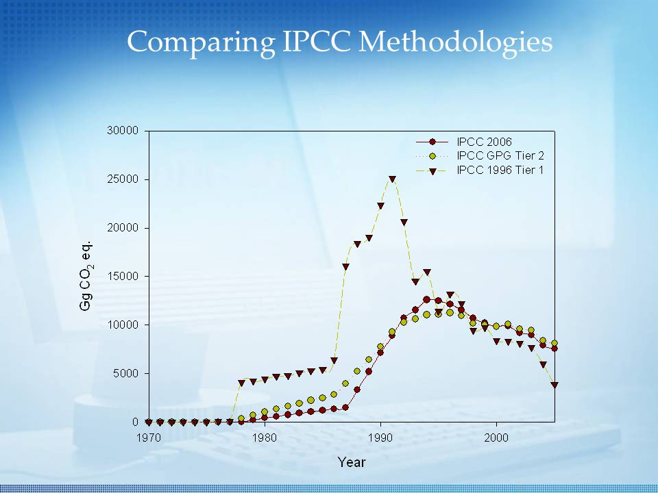 Comparing IPCC Methodologies
