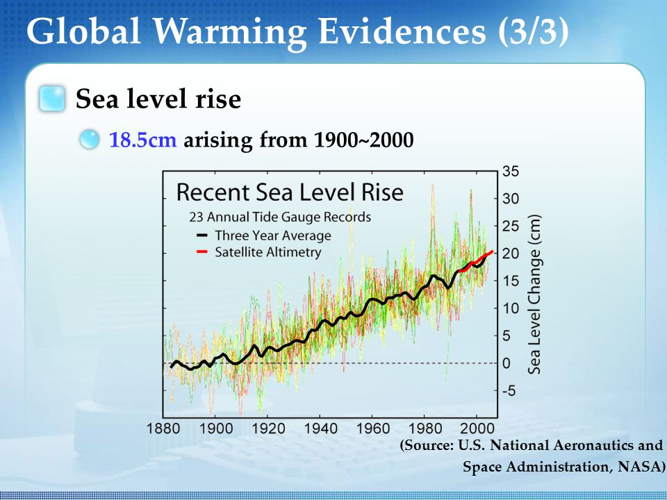 Global Warming Evidences (3/3) Sea level rise 18.5cm arising from 1900~2000 (Source: U.S.