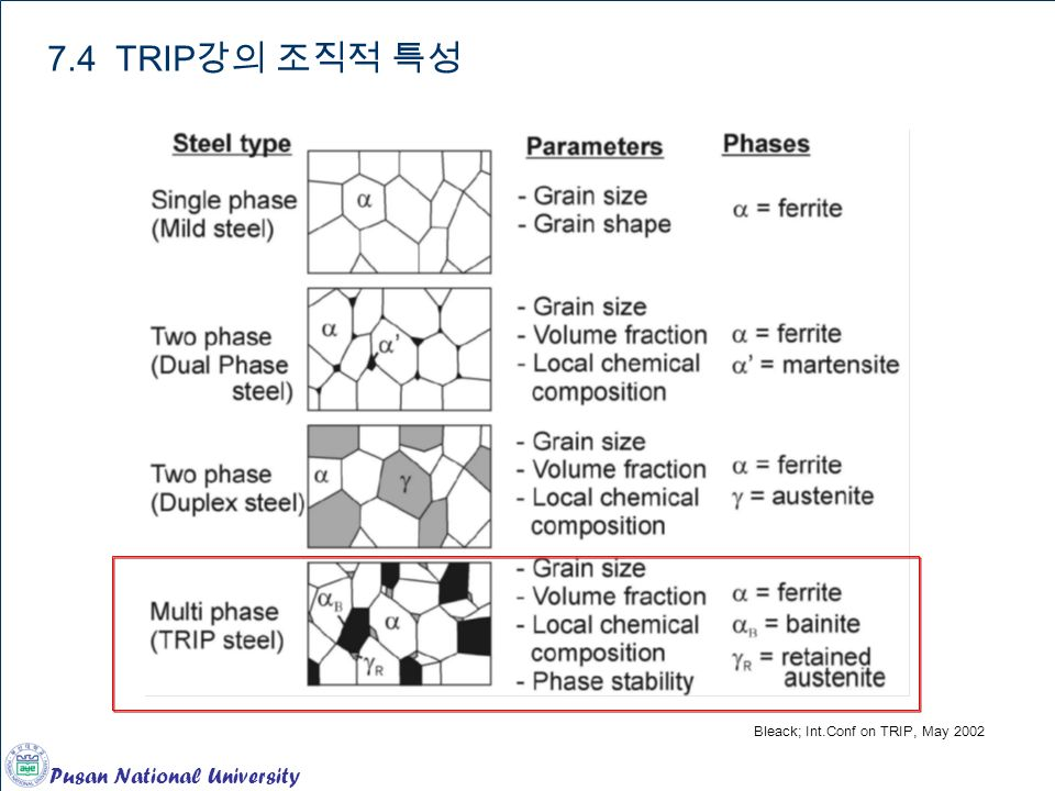 Chapter 12. Ferrous Alloys 7.4 TRIP 강의 조직적 특성 Bleack; Int.Conf on TRIP, May 2002