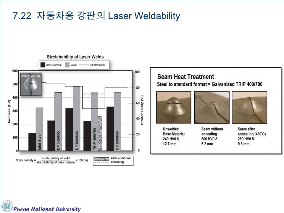 Pusan National University Chapter 12. Ferrous Alloys 7.22 자동차용 강판의 Laser Weldability