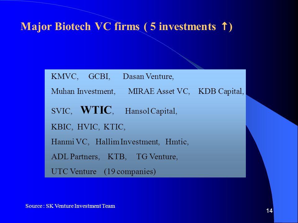 14 Major Biotech VC firms ( 5 investments  ) KMVC, GCBI, Dasan Venture, Muhan Investment, MIRAE Asset VC, KDB Capital, SVIC, WTIC, Hansol Capital, KBIC, HVIC, KTIC, Hanmi VC, Hallim Investment, Hmtic, ADL Partners, KTB, TG Venture, UTC Venture (19 companies) Source : SK Venture Investment Team