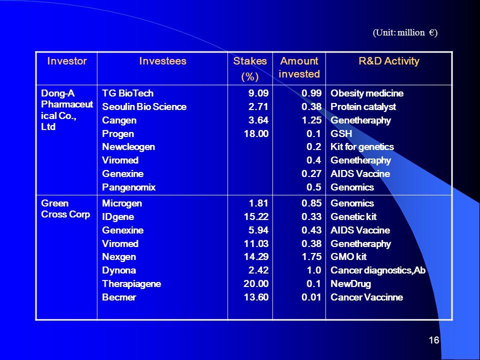 16 InvestorInvesteesStakes (%) Amount invested R&D Activity Dong-A Pharmaceut ical Co., Ltd TG BioTech Seoulin Bio Science Cangen Progen Newcleogen Viromed Genexine Pangenomix 9.09 2.71 3.64 18.00 0.99 0.38 1.25 0.1 0.2 0.4 0.27 0.5 Obesity medicine Protein catalyst Genetheraphy GSH Kit for genetics Genetheraphy AIDS Vaccine Genomics Green Cross Corp Microgen IDgene Genexine Viromed Nexgen Dynona Therapiagene Becmer 1.81 15.22 5.94 11.03 14.29 2.42 20.00 13.60 0.85 0.33 0.43 0.38 1.75 1.0 0.1 0.01 Genomics Genetic kit AIDS Vaccine Genetheraphy GMO kit Cancer diagnostics,Ab NewDrug Cancer Vaccinne (Unit: million €)