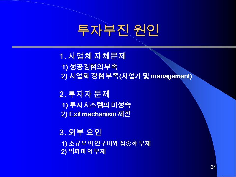 24 투자부진 원인 1. 사업체 자체문제 1) 성공경험의 부족 2) 사업화 경험 부족 ( 사업가 및 management) 2.
