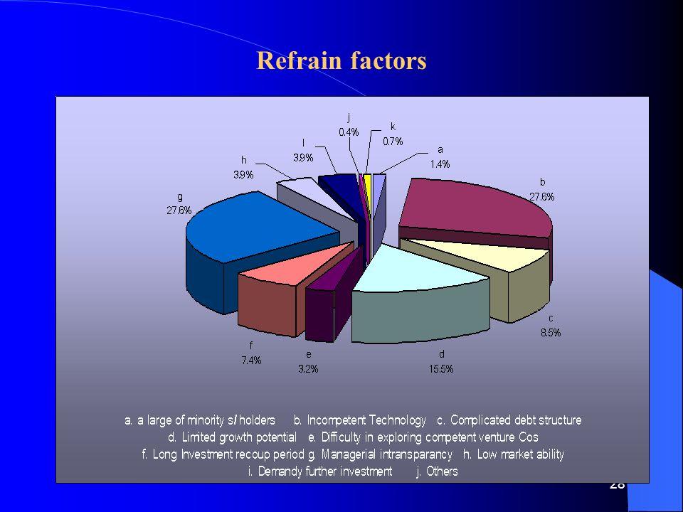 28 Refrain factors