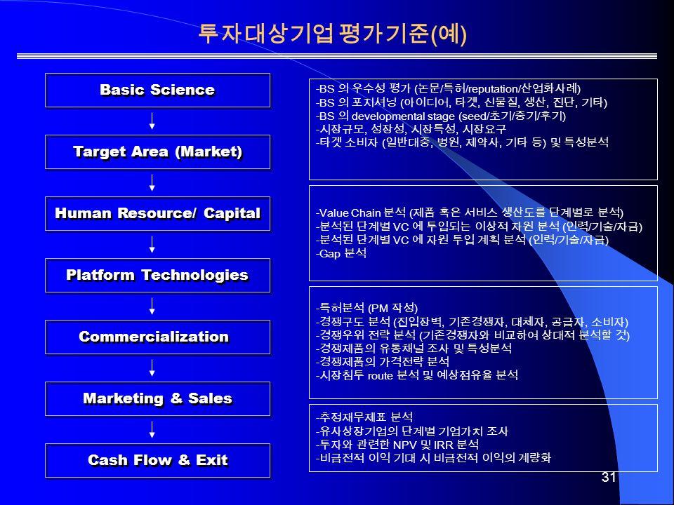 31 Basic Science Target Area (Market) Human Resource/ Capital Platform Technologies Commercialization Marketing & Sales Cash Flow & Exit -BS 의 우수성 평가 ( 논문 / 특허 /reputation/ 산업화사례 ) -BS 의 포지셔닝 ( 아이디어, 타겟, 신물질, 생산, 진단, 기타 ) -BS 의 developmental stage (seed/ 초기 / 중기 / 후기 ) - 시장규모, 성장성, 시장특성, 시장요구 - 타겟 소비자 ( 일반대중, 병원, 제약사, 기타 등 ) 및 특성분석 -Value Chain 분석 ( 제품 혹은 서비스 생산도를 단계별로 분석 ) - 분석된 단계별 VC 에 투입되는 이상적 자원 분석 ( 인력 / 기술 / 자금 ) - 분석된 단계별 VC 에 자원 투입 계획 분석 ( 인력 / 기술 / 자금 ) -Gap 분석 - 특허분석 (PM 작성 ) - 경쟁구도 분석 ( 진입장벽, 기존경쟁자, 대체자, 공급자, 소비자 ) - 경쟁우위 전략 분석 ( 기존경쟁자와 비교하여 상대적 분석할 것 ) - 경쟁제품의 유통채널 조사 및 특성분석 - 경쟁제품의 가격전략 분석 - 시장침투 route 분석 및 예상점유율 분석 - 추정재무제표 분석 - 유사상장기업의 단계별 기업가치 조사 - 투자와 관련한 NPV 및 IRR 분석 - 비금전적 이익 기대 시 비금전적 이익의 계량화 투자대상기업 평가기준 ( 예 )
