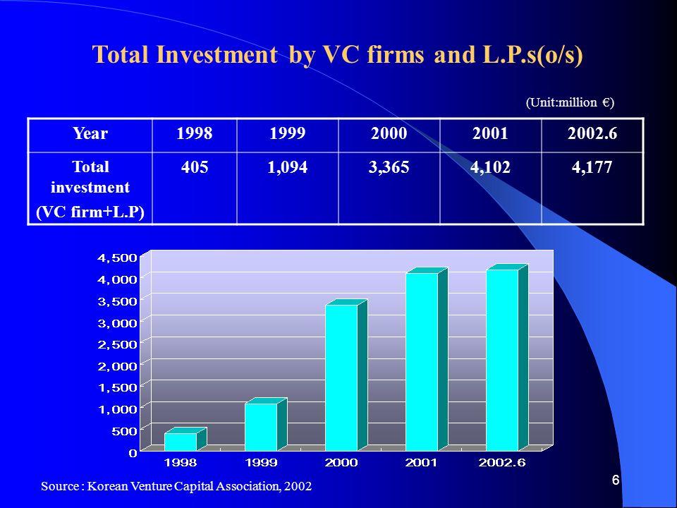 6 Year19981999200020012002.6 Total investment (VC firm+L.P) 4051,0943,3654,1024,177 (Unit:million €) Total Investment by VC firms and L.P.s(o/s) Source : Korean Venture Capital Association, 2002
