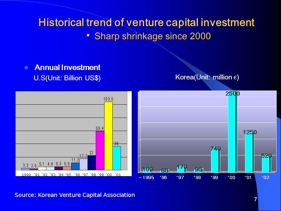 7 Historical trend of venture capital investment ▪ Sharp shrinkage since 2000 Annual Investment U.S(Unit: Billion US$) Korea(Unit: million € ) 1990 '91 '92 '93 '94 '95 '96 '97 '98 '99 '00 '01 Source: Korean Venture Capital Association