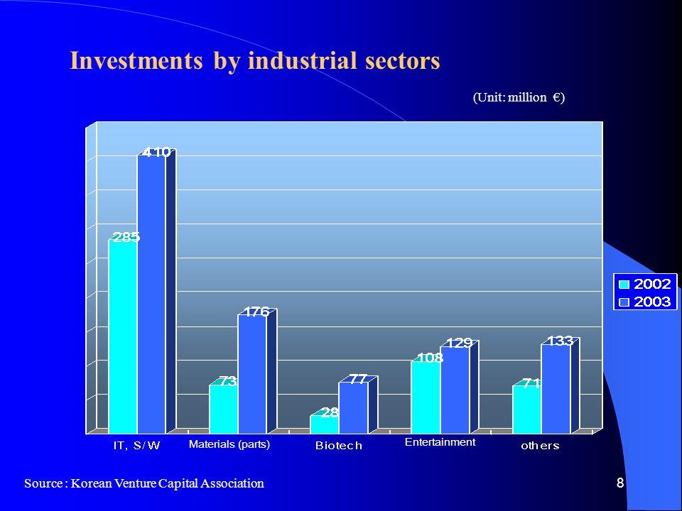 8 Investments by industrial sectors Source : Korean Venture Capital Association (Unit: million €) Entertainment Materials (parts)