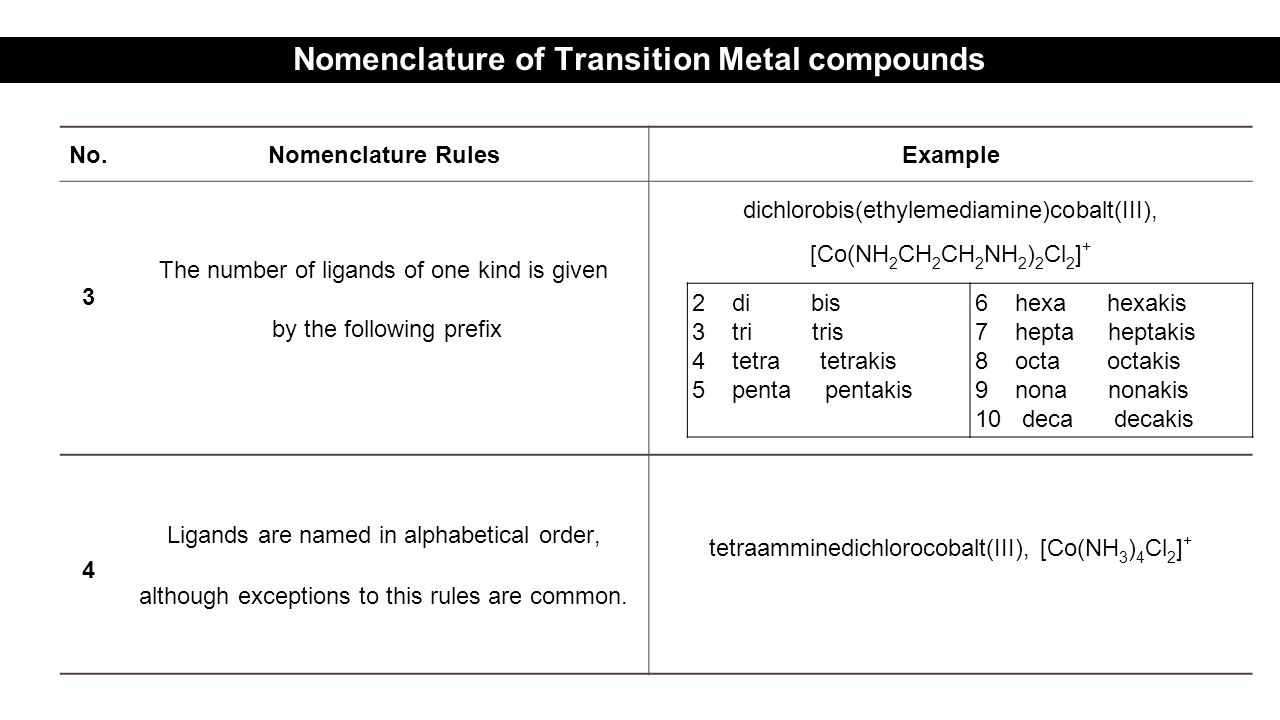 No.Nomenclature RulesExample 3 The number of ligands of one kind is given by the following prefix dichlorobis(ethylemediamine)cobalt(III), [Co(NH 2 CH 2 CH 2 NH 2 ) 2 Cl 2 ] + 4 Ligands are named in alphabetical order, although exceptions to this rules are common.