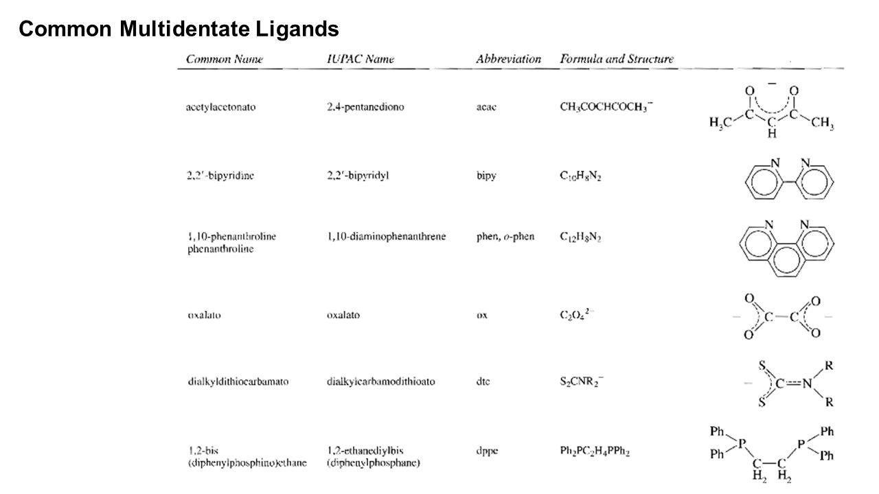 Common Multidentate Ligands