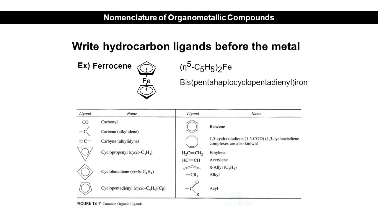 Write hydrocarbon ligands before the metal Ferrocene Nomenclature of Organometallic Compounds Bis(pentahaptocyclopentadienyl)iron Ex)