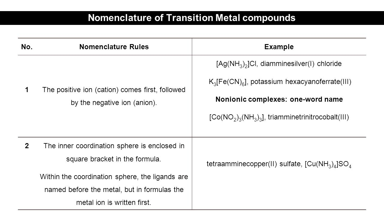 No.Nomenclature RulesExample 1 The positive ion (cation) comes first, followed by the negative ion (anion).