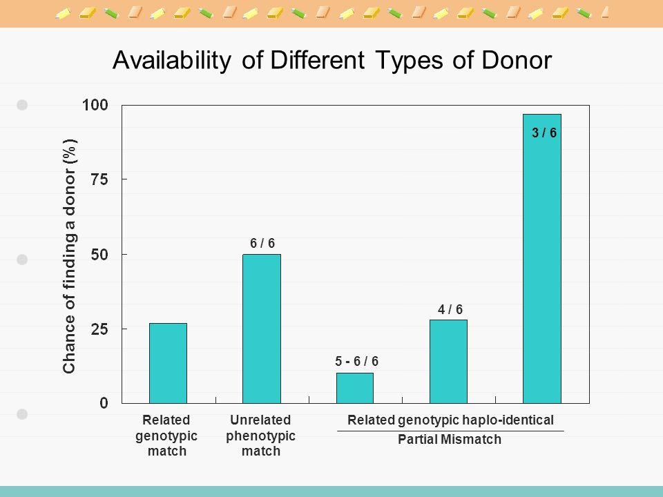 Availability of Different Types of Donor Chance of finding a donor (%) Related genotypic match Unrelated phenotypic match Related genotypic haplo-identical Partial Mismatch 6 / 6 5 - 6 / 6 4 / 6 3 / 6