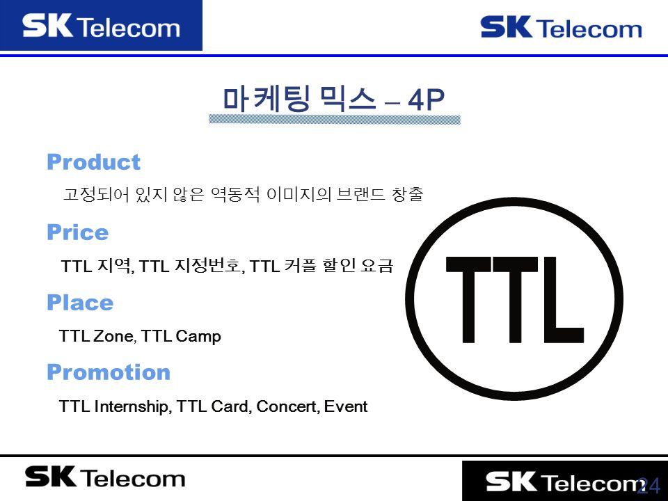 24 Product 고정되어 있지 않은 역동적 이미지의 브랜드 창출 Price TTL 지역, TTL 지정번호, TTL 커플 할인 요금 Place TTL Zone, TTL Camp Promotion TTL Internship, TTL Card, Concert, Event 마케팅 믹스 – 4P