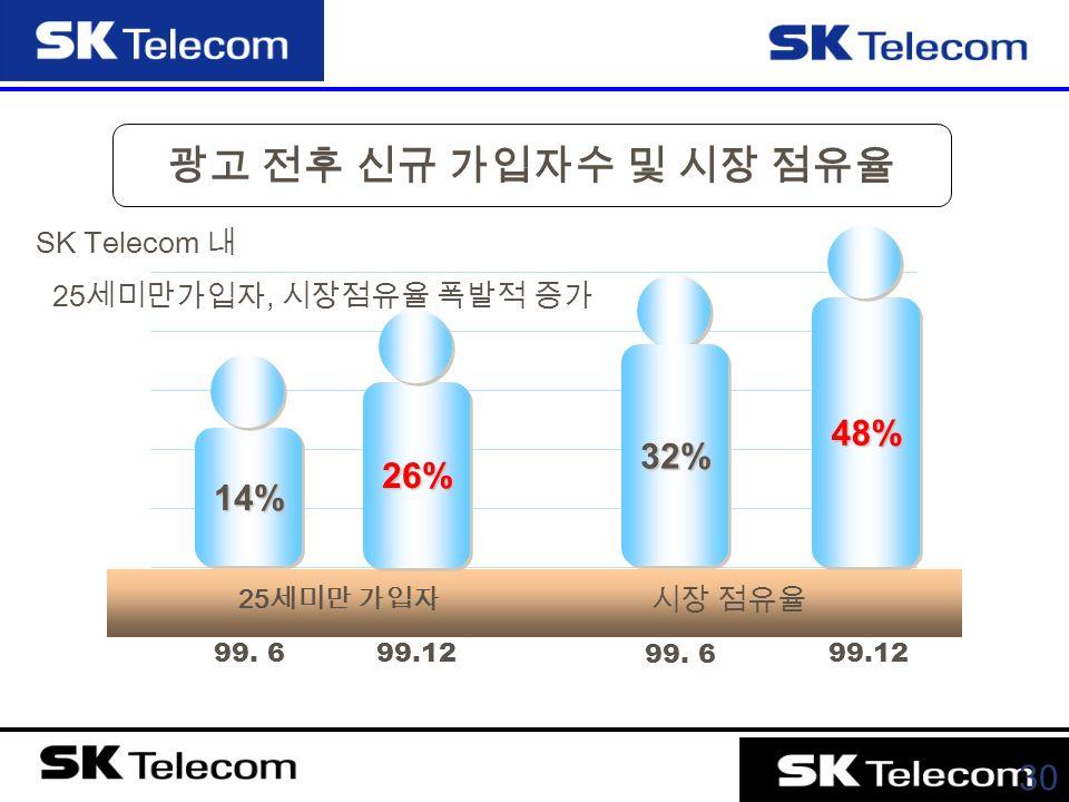 30 광고 전후 신규 가입자수 및 시장 점유율 99. 699.12 99.