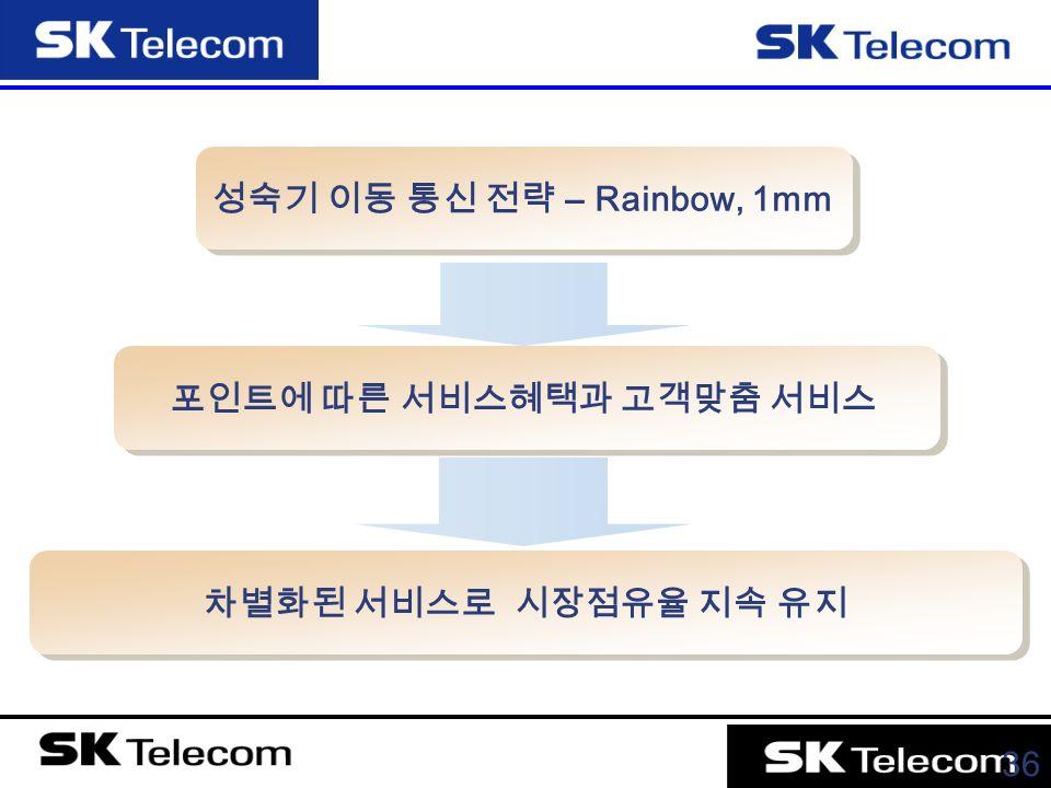 36 성숙기 이동 통신 전략 – Rainbow, 1mm 포인트에 따른 서비스혜택과 고객맞춤 서비스 차별화된 서비스로 시장점유율 지속 유지