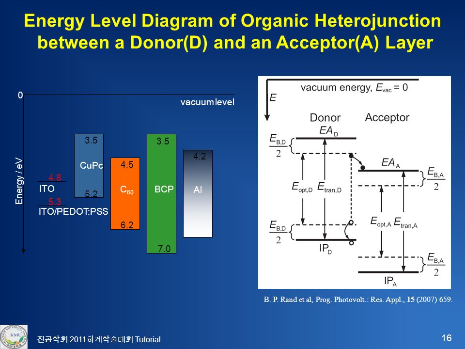 16 진공학회 2011 하계학술대회 Tutorial Energy Level Diagram of Organic Heterojunction between a Donor(D) and an Acceptor(A) Layer B.
