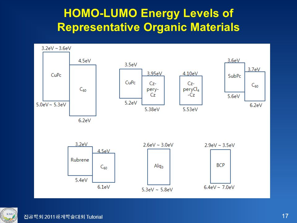 17 진공학회 2011 하계학술대회 Tutorial HOMO-LUMO Energy Levels of Representative Organic Materials