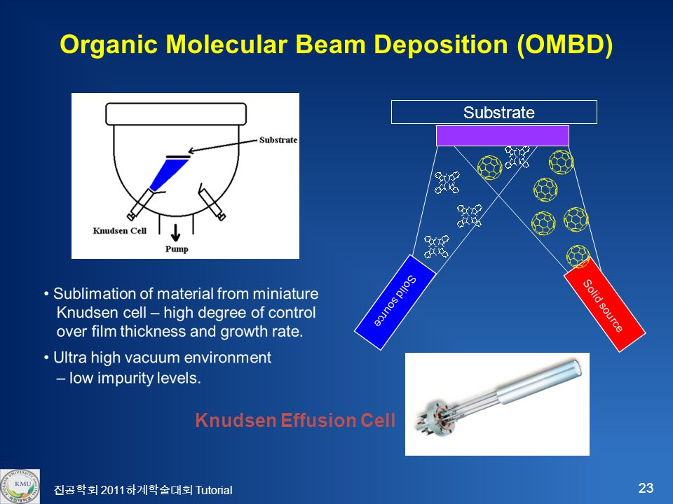 23 진공학회 2011 하계학술대회 Tutorial Organic Molecular Beam Deposition (OMBD) Substrate Solid source Knudsen Effusion Cell