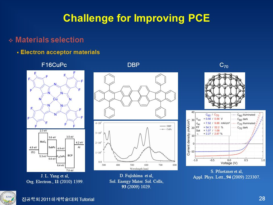 28 진공학회 2011 하계학술대회 Tutorial Challenge for Improving PCE  Materials selection  Electron acceptor materials F16CuPcDBP J.