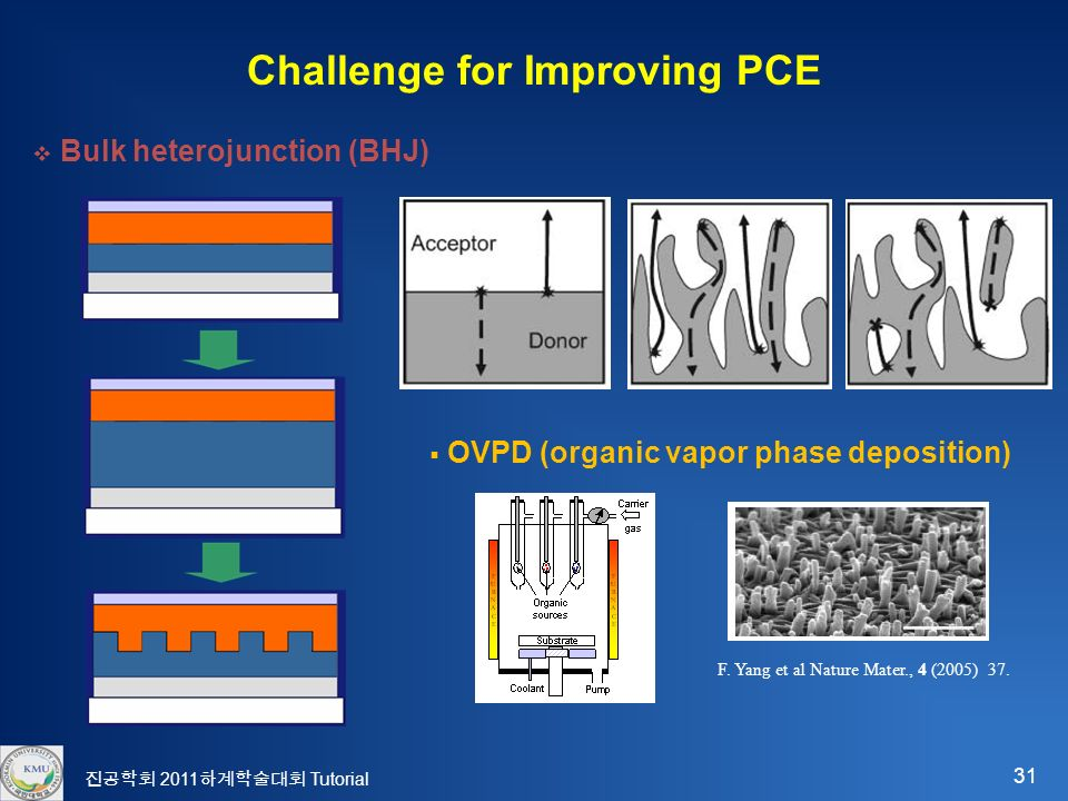 31 진공학회 2011 하계학술대회 Tutorial Challenge for Improving PCE  Bulk heterojunction (BHJ)  OVPD (organic vapor phase deposition) F.