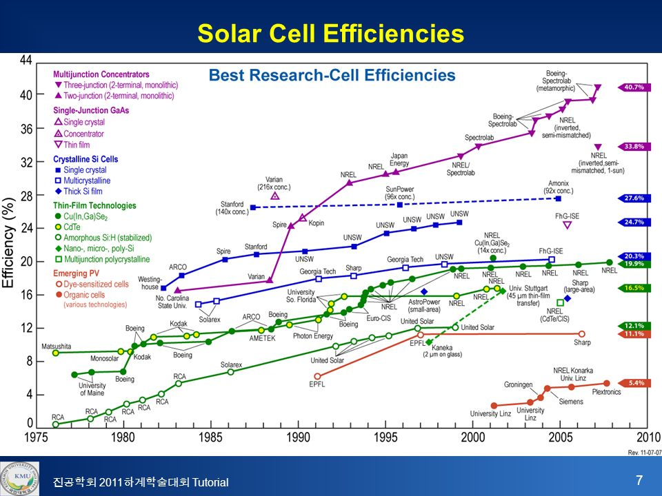 7 진공학회 2011 하계학술대회 Tutorial Solar Cell Efficiencies
