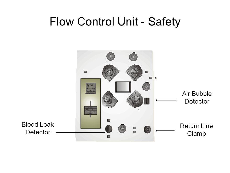 Blood Leak Detector Air Bubble Detector Return Line Clamp Flow Control Unit - Safety