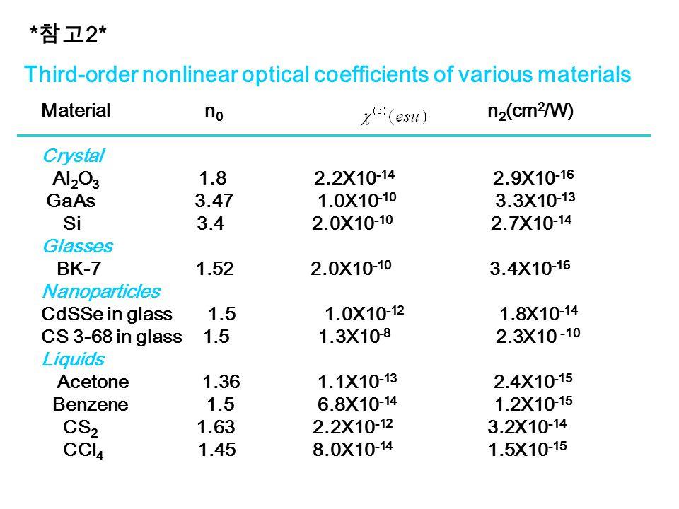 * 참고 2* Third-order nonlinear optical coefficients of various materials Material n 0 n 2 (cm 2 /W) Crystal Al 2 O 3 1.8 2.2X10 -14 2.9X10 -16 GaAs 3.47 1.0X10 -10 3.3X10 -13 Si 3.4 2.0X10 -10 2.7X10 -14 Glasses BK-7 1.52 2.0X10 -10 3.4X10 -16 Nanoparticles CdSSe in glass 1.5 1.0X10 -12 1.8X10 -14 CS 3-68 in glass 1.5 1.3X10 -8 2.3X10 -10 Liquids Acetone 1.36 1.1X10 -13 2.4X10 -15 Benzene 1.5 6.8X10 -14 1.2X10 -15 CS 2 1.63 2.2X10 -12 3.2X10 -14 CCl 4 1.45 8.0X10 -14 1.5X10 -15