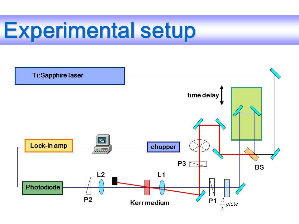 Experimental setup Kerr medium Photodiode Ti:Sapphire laser P1 P3 BS L2L1 Lock-in amp chopper P2 time delay