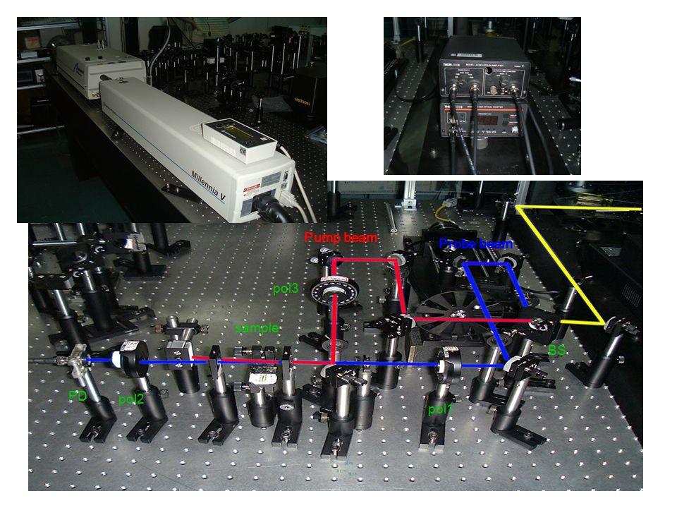 Pump beam Probe beam BS pol1 pol2 pol3 sample PD