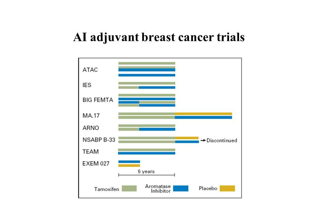 AI adjuvant breast cancer trials
