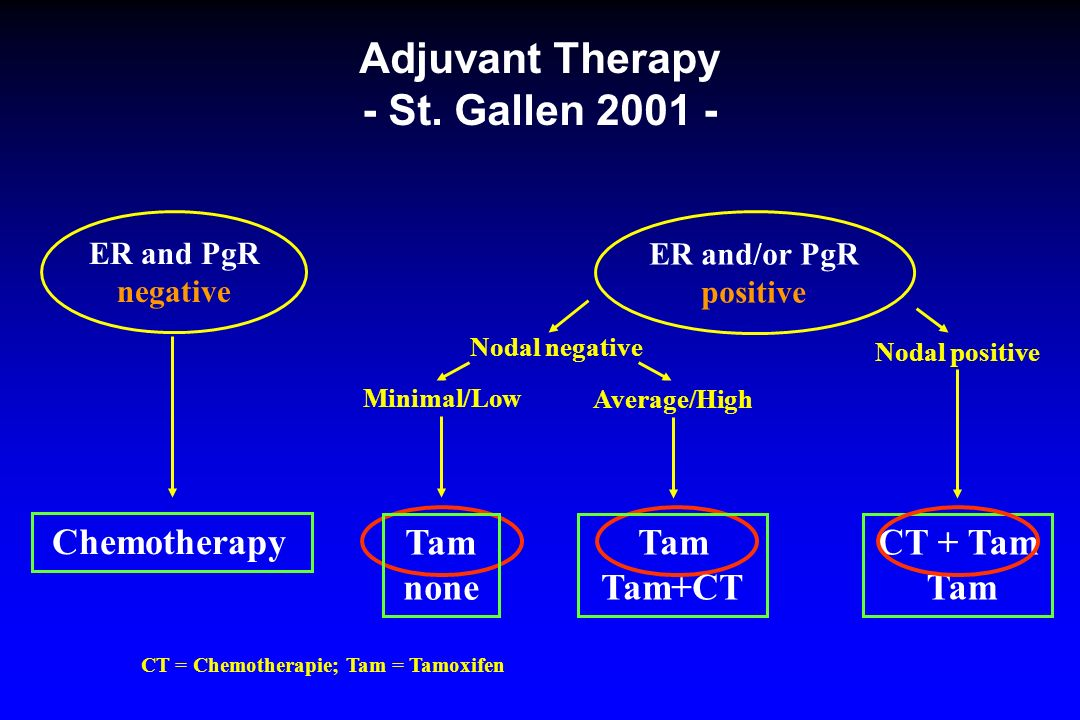 Adjuvant Therapy - St.