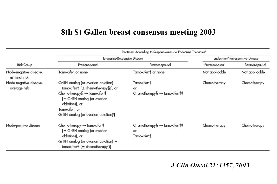 8th St Gallen breast consensus meeting 2003 J Clin Oncol 21:3357, 2003