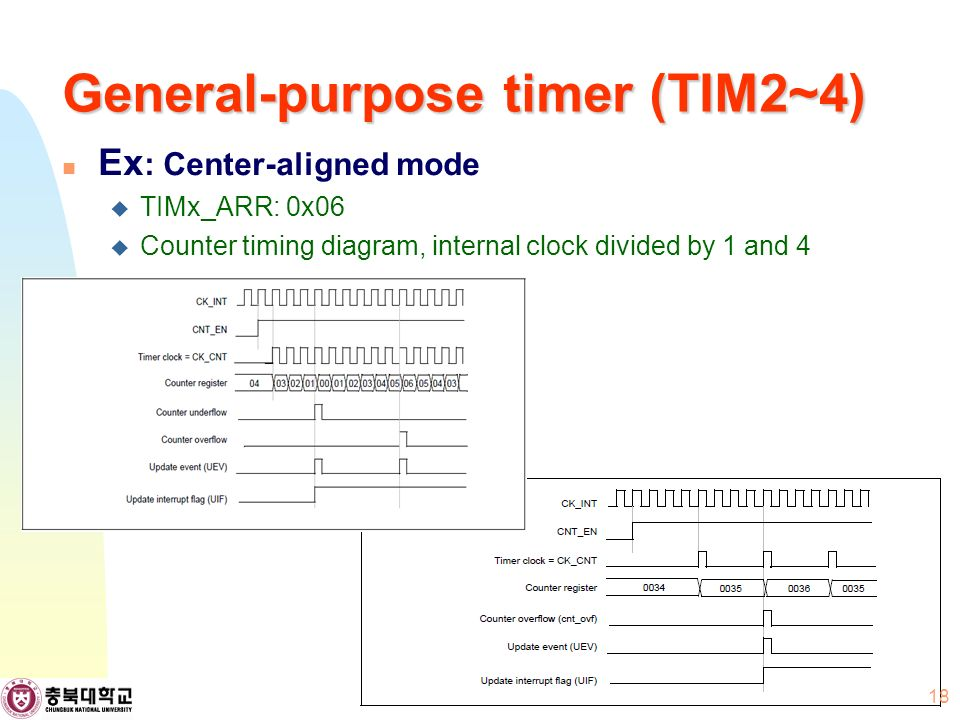 General-purpose timer (TIM2~4) Ex : Center-aligned mode  TIMx_ARR: 0x06  Counter timing diagram, internal clock divided by 1 and 4 18