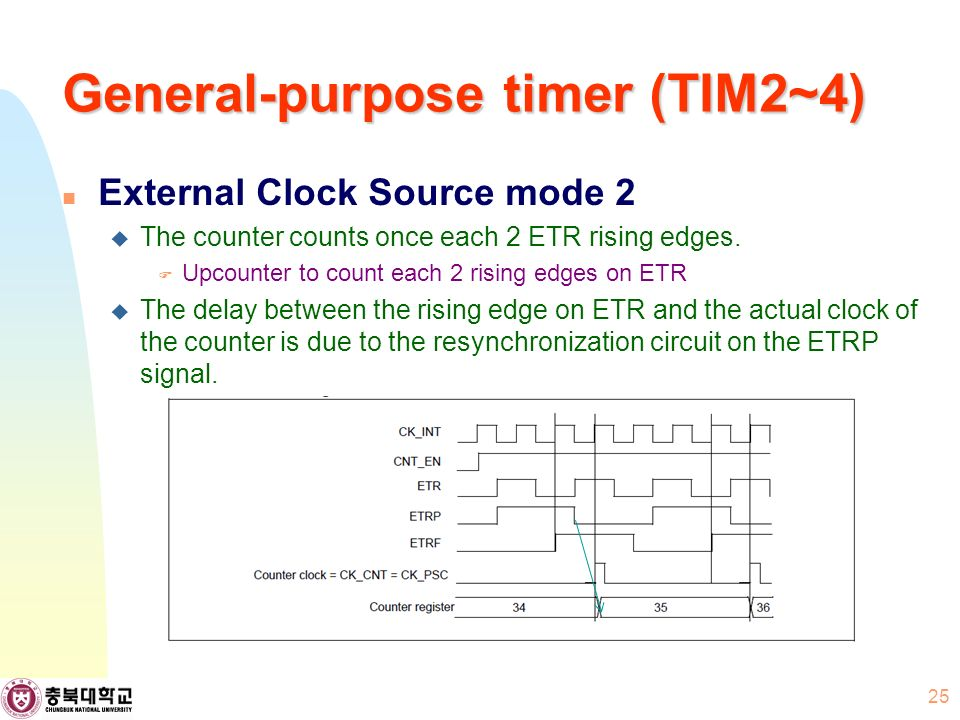 General-purpose timer (TIM2~4) External Clock Source mode 2  The counter counts once each 2 ETR rising edges.