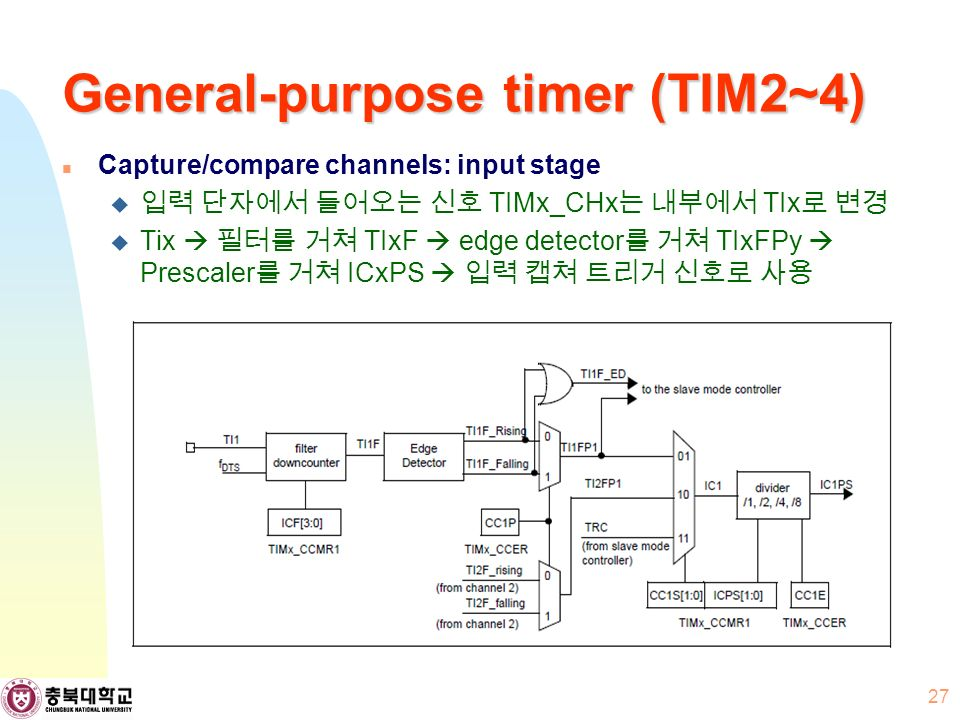 General-purpose timer (TIM2~4) Capture/compare channels: input stage  입력 단자에서 들어오는 신호 TIMx_CHx 는 내부에서 TIx 로 변경  Tix  필터를 거쳐 TIxF  edge detector 를 거쳐 TIxFPy  Prescaler 를 거쳐 ICxPS  입력 캡쳐 트리거 신호로 사용 27