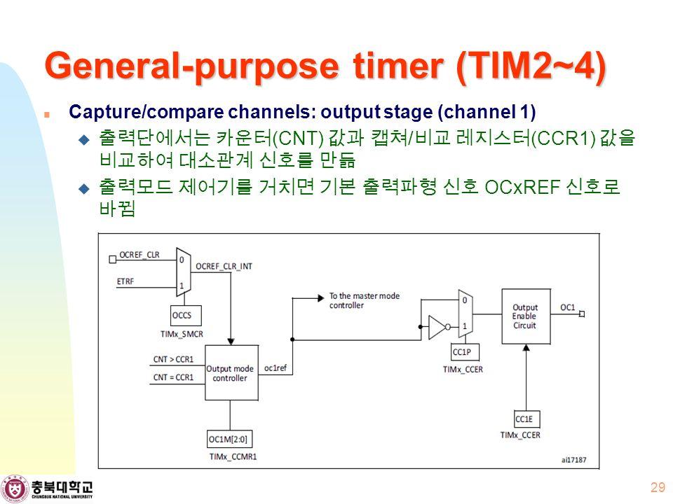General-purpose timer (TIM2~4) Capture/compare channels: output stage (channel 1)  출력단에서는 카운터 (CNT) 값과 캡쳐 / 비교 레지스터 (CCR1) 값을 비교하여 대소관계 신호를 만듦  출력모드 제어기를 거치면 기본 출력파형 신호 OCxREF 신호로 바뀜 29