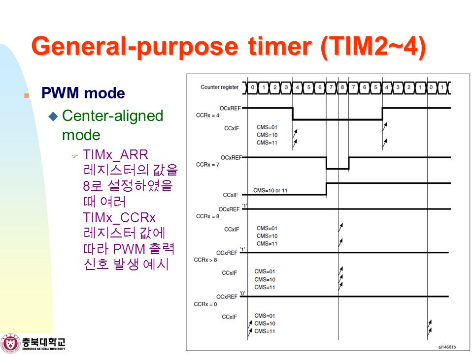 General-purpose timer (TIM2~4) PWM mode  Center-aligned mode  TIMx_ARR 레지스터의 값을 8 로 설정하였을 때 여러 TIMx_CCRx 레지스터 값에 따라 PWM 출력 신호 발생 예시 42