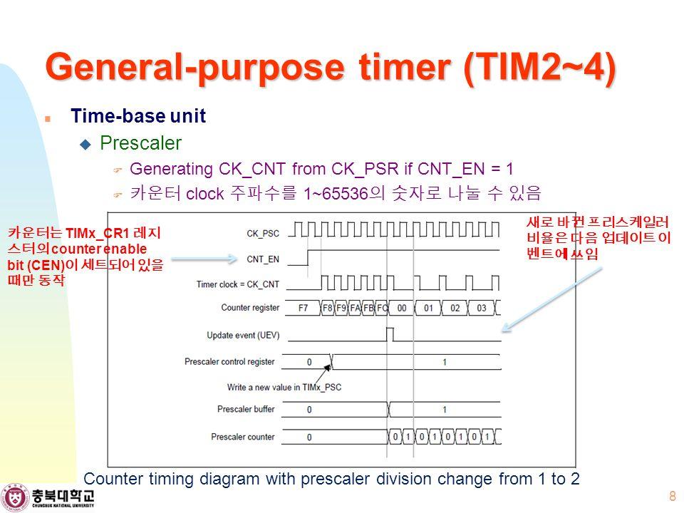 General-purpose timer (TIM2~4) Time-base unit  Prescaler  Generating CK_CNT from CK_PSR if CNT_EN = 1  카운터 clock 주파수를 1~65536 의 숫자로 나눌 수 있음 8 Counter timing diagram with prescaler division change from 1 to 2 새로 바뀐 프리스케일러 비율은 다음 업데이트 이 벤트에 쓰임 카운터는 TIMx_CR1 레지 스터의 counter enable bit (CEN) 이 세트되어 있을 때만 동작