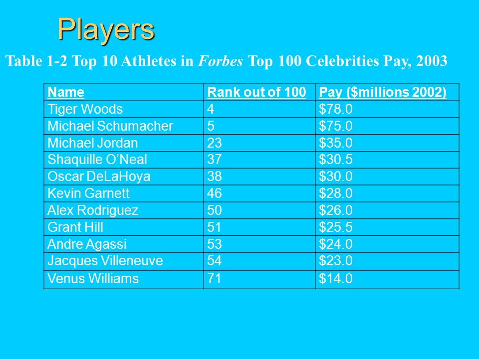 Players NameRank out of 100Pay ($millions 2002) Tiger Woods4$78.0 Michael Schumacher5$75.0 Michael Jordan23$35.0 Shaquille O'Neal37$30.5 Oscar DeLaHoya38$30.0 Kevin Garnett46$28.0 Alex Rodriguez50$26.0 Grant Hill51$25.5 Andre Agassi53$24.0 Jacques Villeneuve54$23.0 Venus Williams71$14.0 Table 1-2 Top 10 Athletes in Forbes Top 100 Celebrities Pay, 2003