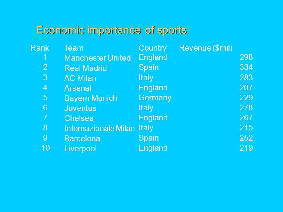 Economic importance of sports RankTeamCountryRevenue ($mil) 1 Manchester United England298 2 Real Madrid Spain334 3 AC Milan Italy283 4 Arsenal England207 5 Bayern Munich Germany229 6 Juventus Italy278 7 Chelsea England267 8 Internazionale Milan Italy215 9 Barcelona Spain Liverpool England219