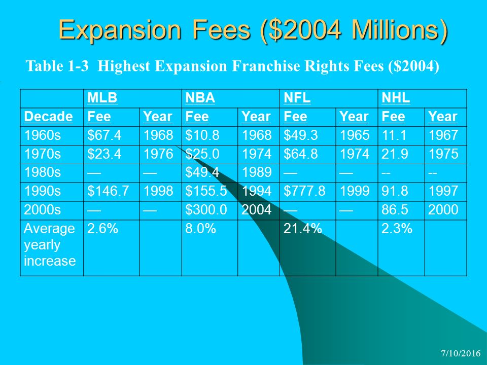 7/10/2016 Expansion Fees ($2004 Millions) MLBNBANFLNHL DecadeFeeYearFeeYearFeeYearFeeYear 1960s$ $ $ s$ $ $ s——$ —— s$ $ $ s——$ —— Average yearly increase 2.6%8.0%21.4%2.3% Table 1-3 Highest Expansion Franchise Rights Fees ($2004)