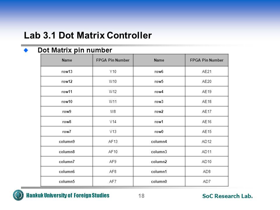 Hankuk University of Foreign Studies Lab 3.1 Dot Matrix Controller SoC Research Lab.18 Dot Matrix pin number NameFPGA Pin NumberNameFPGA Pin Number row13Y10row6AE21 row12W10row5AE20 row11W12row4AE19 row10W11row3AE18 row9W8row2AE17 row8V14row1AE16 row7V13row0AE15 column9AF13column4AD12 column8AF10column3AD11 column7AF9column2AD10 column6AF8column1AD8 column5AF7column0AD7