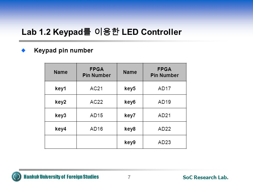 Hankuk University of Foreign Studies SoC Research Lab.7 Keypad pin number Lab 1.2 Keypad 를 이용한 LED Controller Name FPGA Pin Number Name FPGA Pin Number key1AC21key5AD17 key2AC22key6AD19 key3AD15key7AD21 key4AD16key8AD22 key9AD23